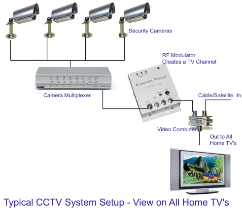 cctv diagram1 chiptroniks cctv repairing course how to wire a cctv camera wiring diagram at gsmx.co